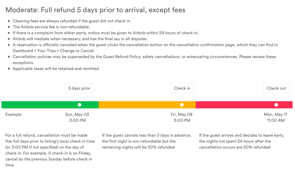 Airbnb Moderate Cancellation Policy