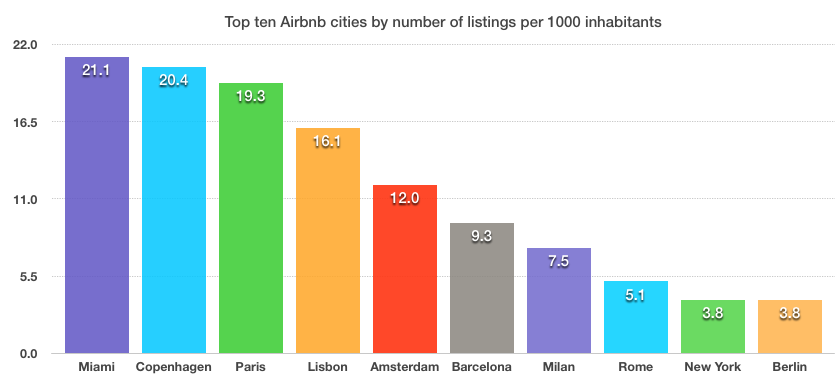 Top ten airbnb cities only two in the us for 10 best cities in florida