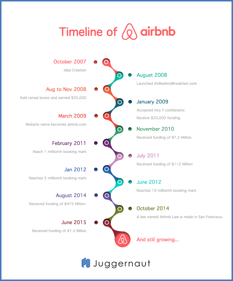 airbnb history timeline