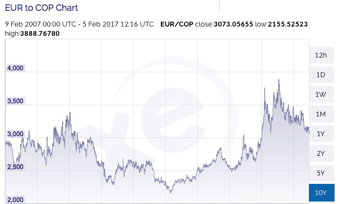 Euro Colombian Peso Historic Chart