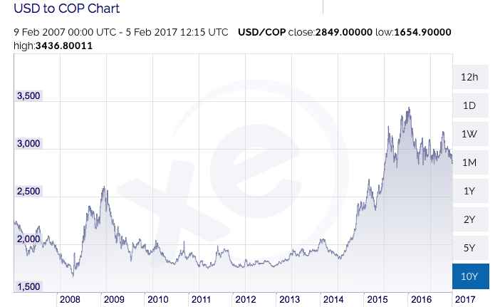 USD to Colombian Peso Historic Chart