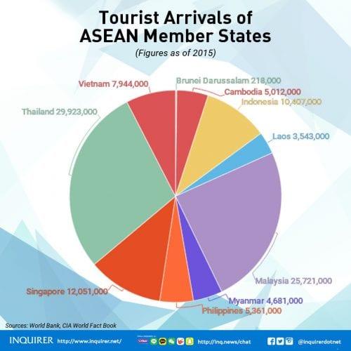 ASEAN-2017-Tourist-arrivals
