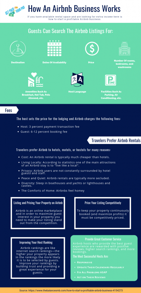 profitable airbnb business infographic