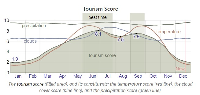 Tourism graph from weatherspark.com