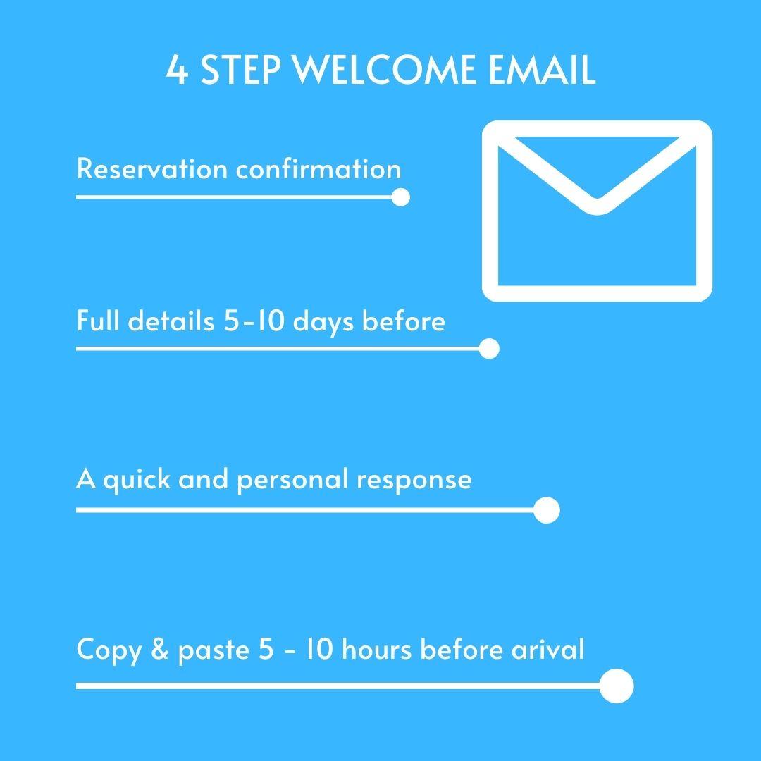 airbnb guidebook email steps